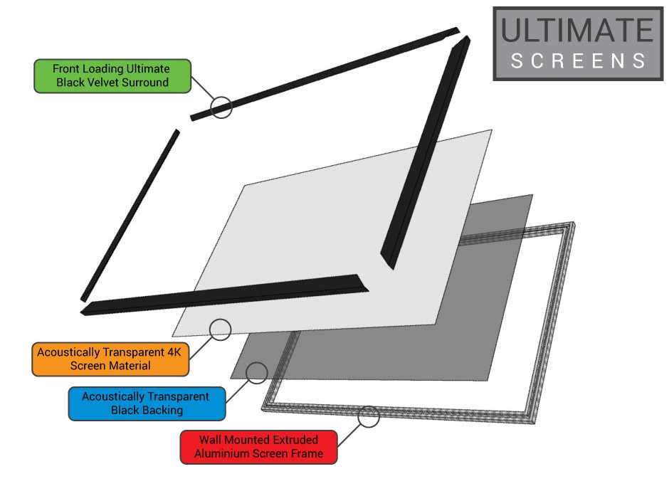 Ultimate Screens Exploded VIew